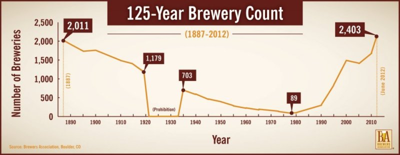 brewery chart