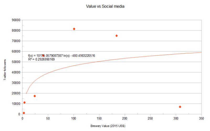value twitter